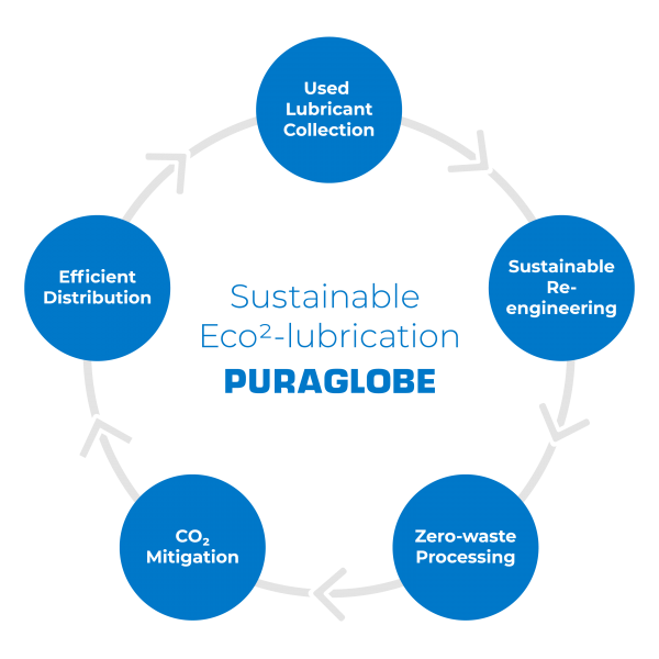 Sustainable Eco2-lubrication